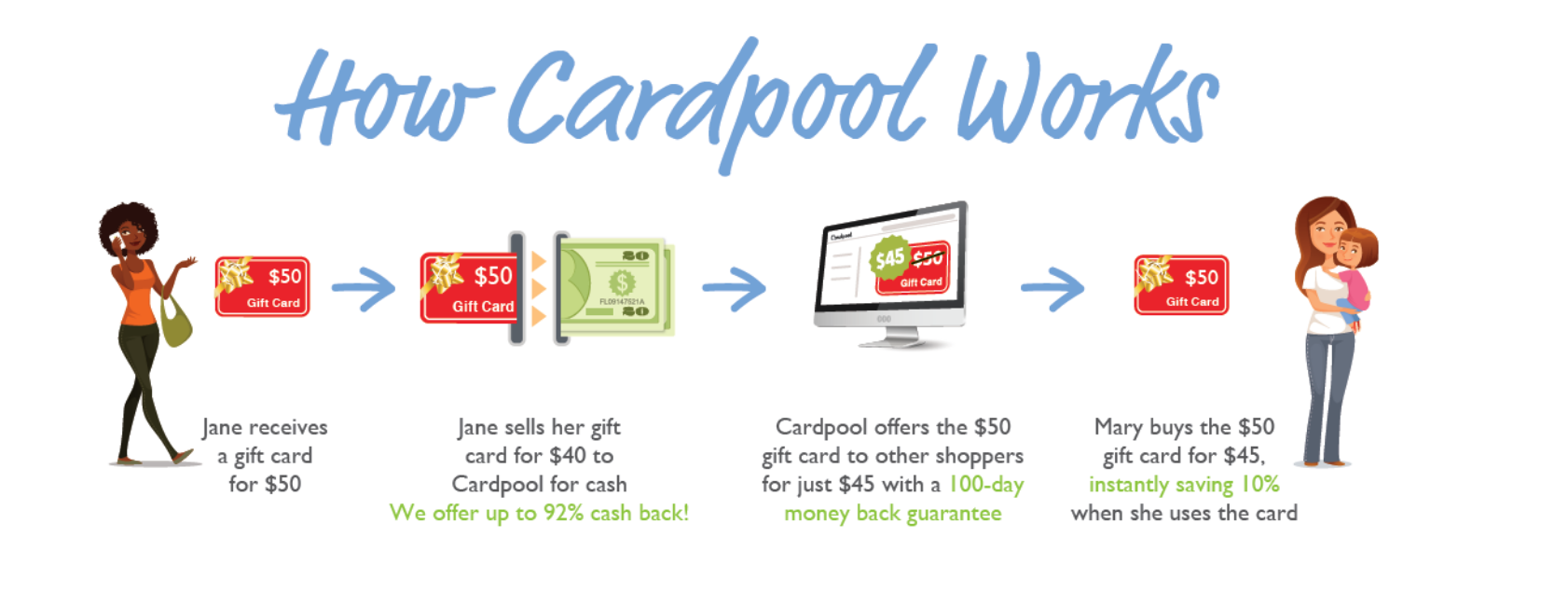 Give a Gift Card and Save Money With Cardpool